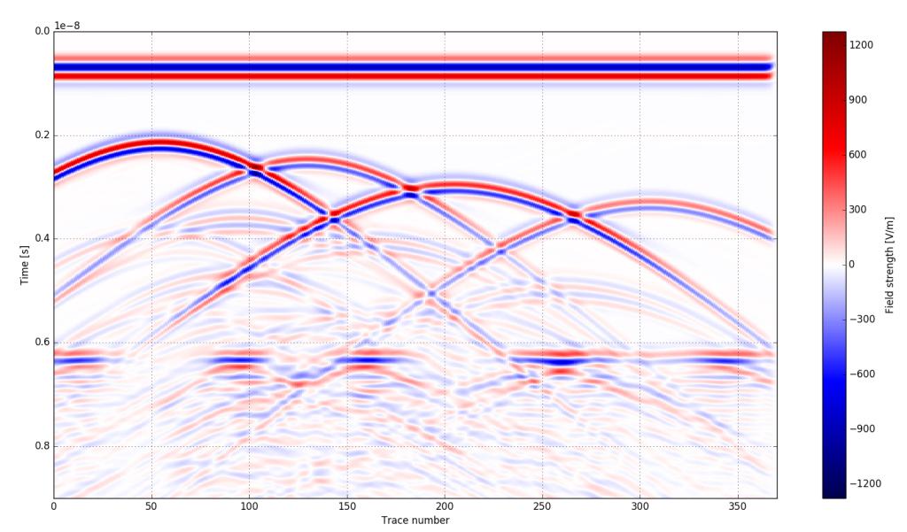 Sekcja 2D wygenerowana w programie gprMax