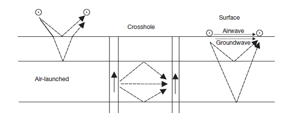 Figure 1. The three most commonly used ground-penetrating radar (GPR) source–receiver setups: air-launched, crosshole, and surface GPR.