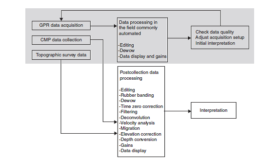 Figure 5. Schematic view of general steps followed during the processing of GPR data