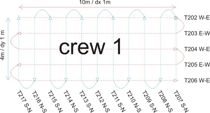 Fig. 7 Profiles configuration arranged by the Crew 1