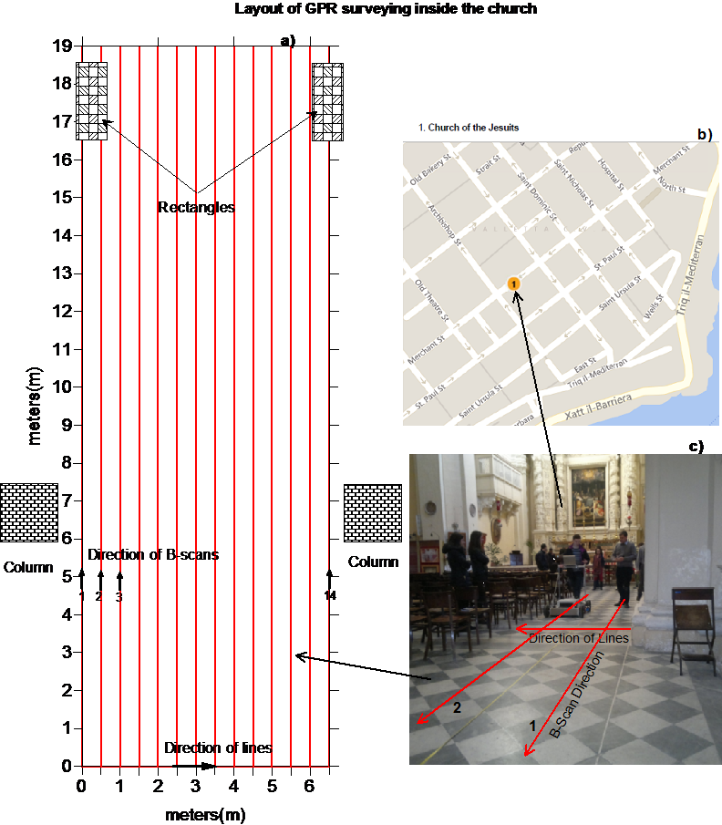 Figure 4. Layout of SFCW GPR measurements in the Church of Jesuits, University Campus of Valletta, Malta