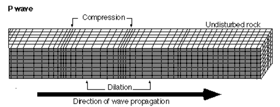 Figure. 1 Model of P-Wave