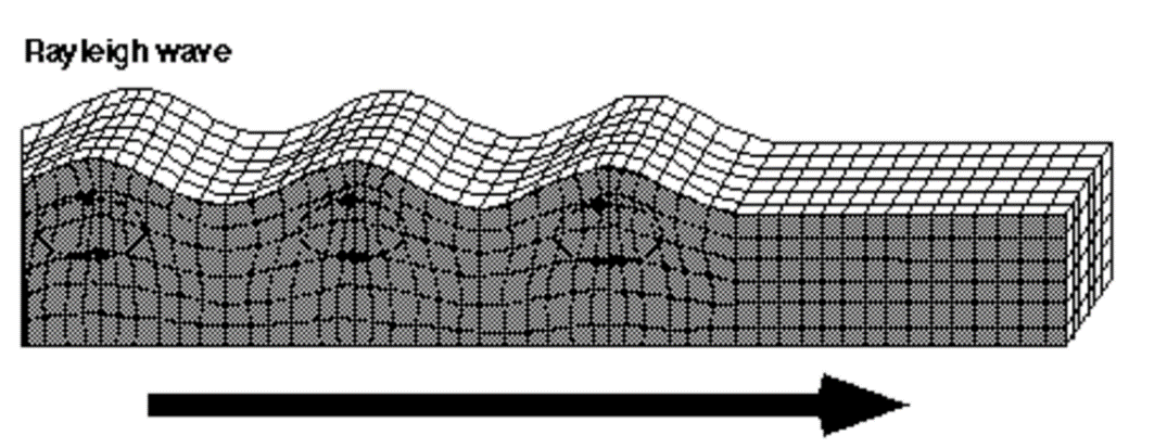 Model of Rayleigh-Wave