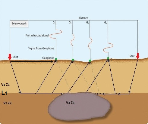Figure 4. Seismic Refraction Method