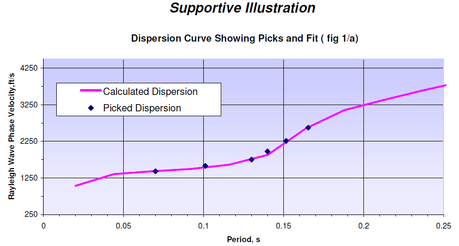 Figure 13. Comparison Between Calculated and Picked Dispersion Curve