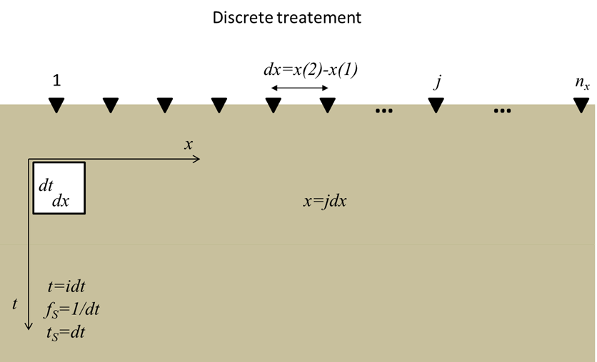 Figure 9. Discretization of Observed Domain